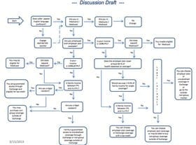 decision maze to find out if you are eligible for ObamaCare subsidies